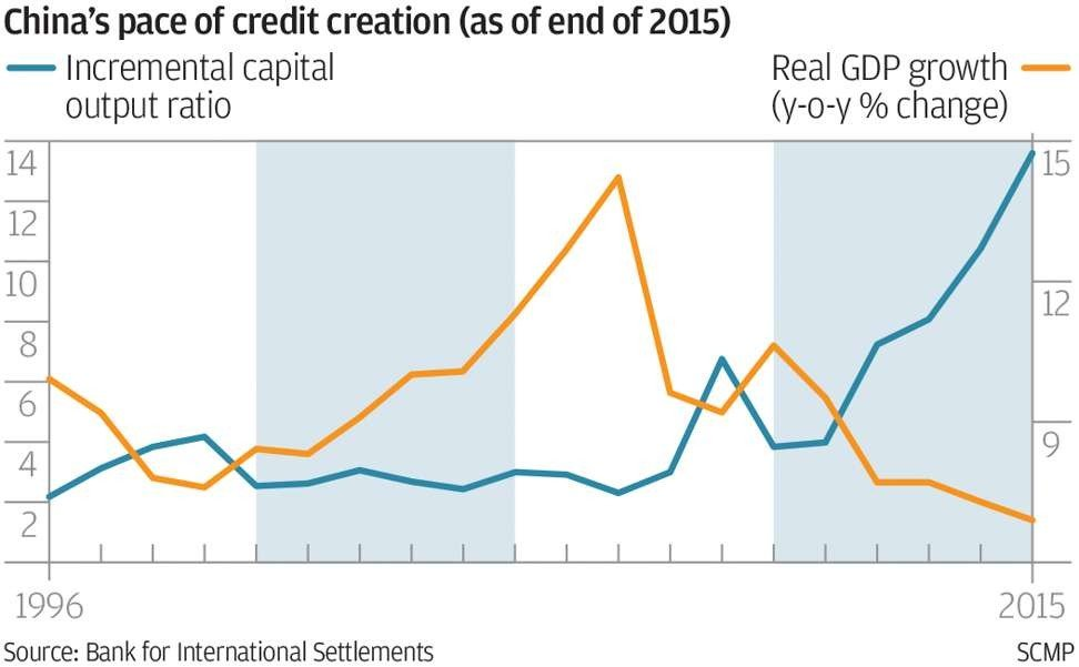 China's credit excess is unlike anything the world has ever seen