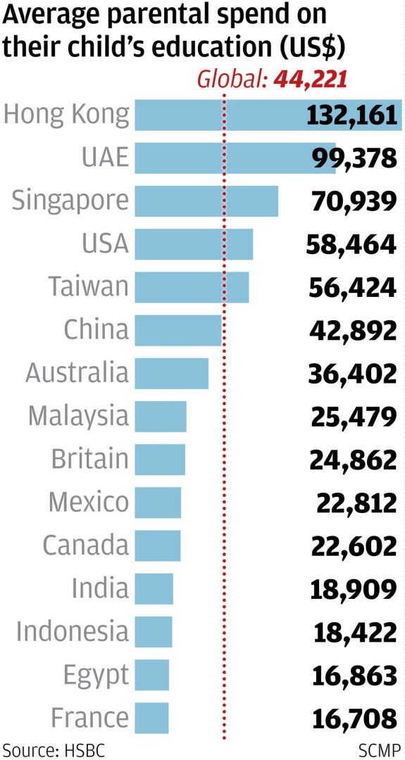 Science Homework Must See Video 939 >> At Hk 1 Million Hong Kong Parents Spend Three Times Global Average