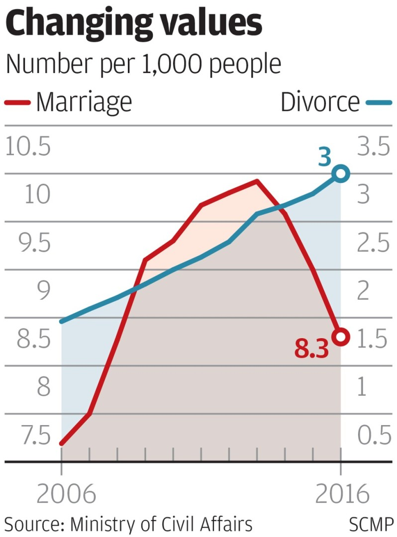 Marriage rate down, divorce rate up as more Chinese couples