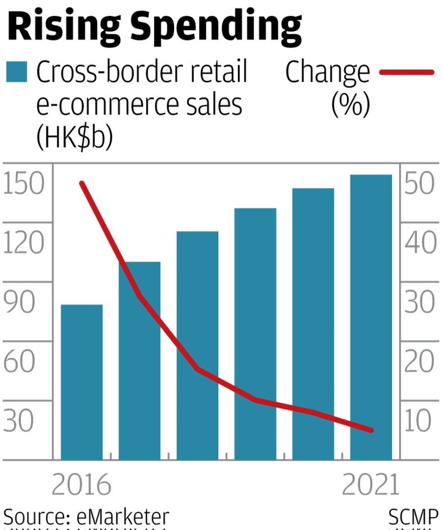 High demand for foreign goods to take China cross-border