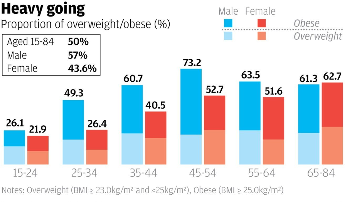 Half of Hongkongers over 15 now overweight or obese, damning