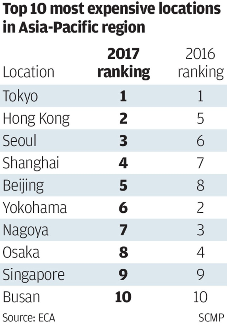 Hong Kong is the 9th most expensive city in the world for