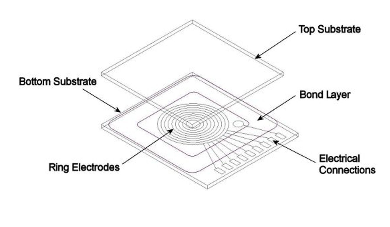 Smart gles allow users to switch focus with touch of the ... on