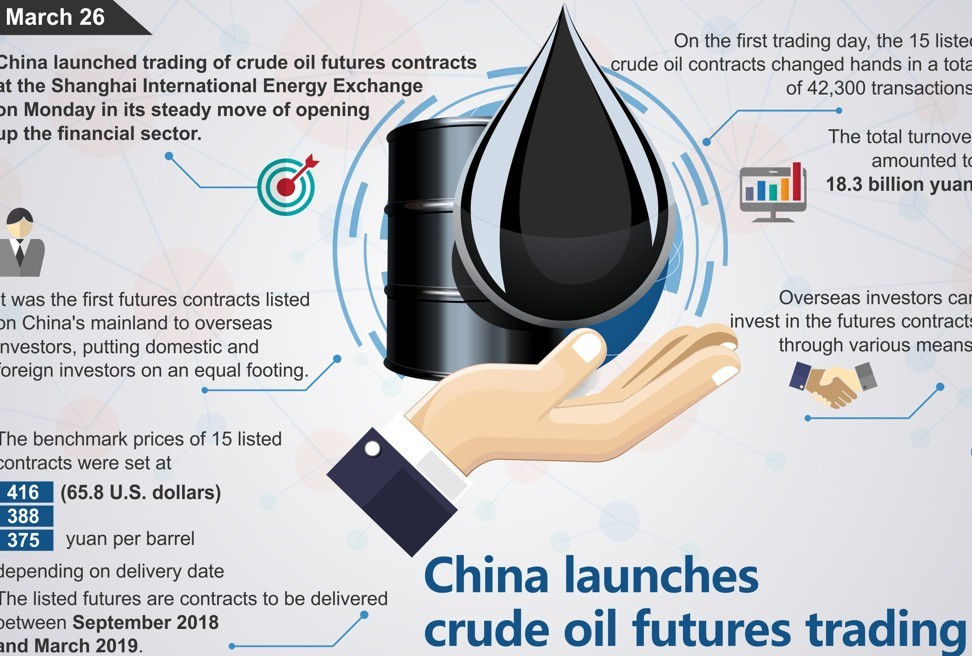 Will China's renminbi oil futures end the petrodollar