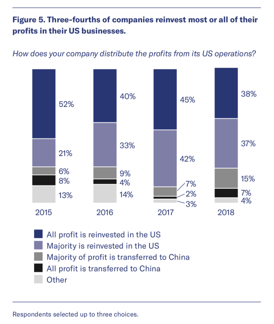 Chinese companies in the US are repatriating profits as trade