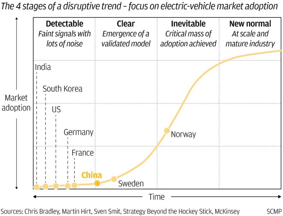 Can China's electric car market keep growing if Beijing