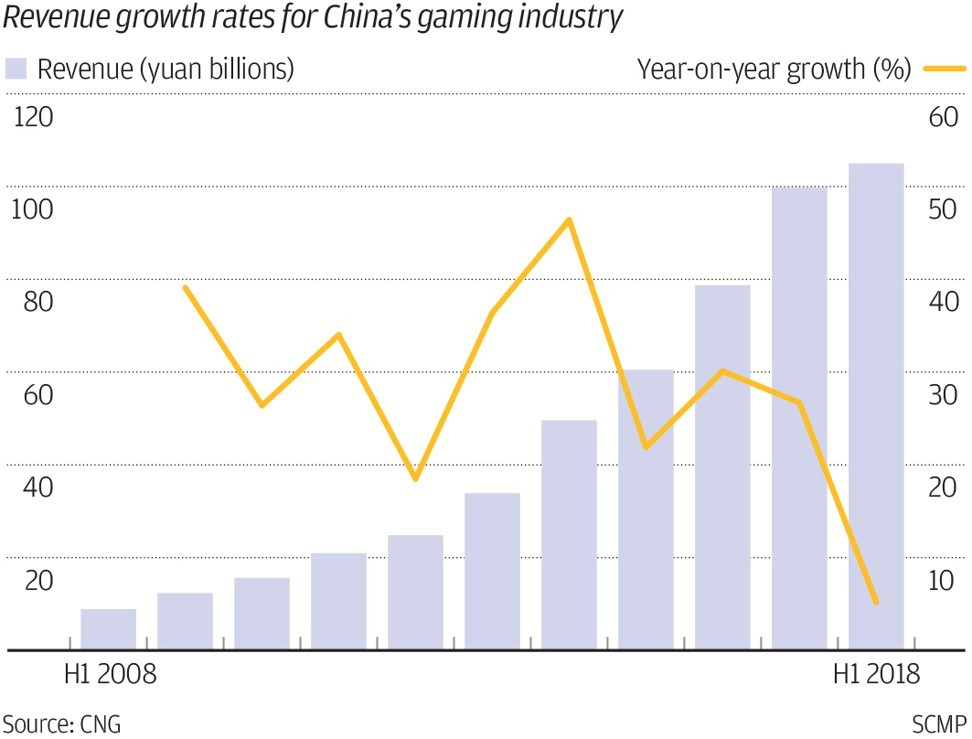 China's gaming industry suffers revenue slowdown as new government