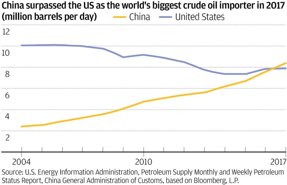 China's course reversal on taxing US crude underscores American role