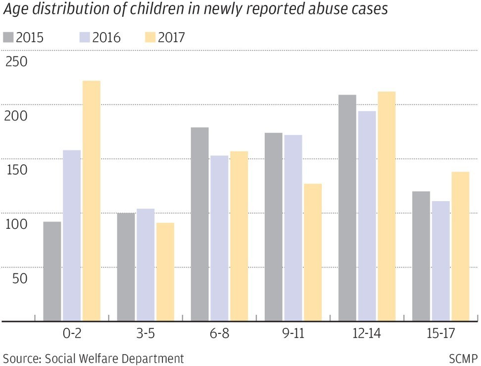 Kids Use Of Technology Soars >> Abuse Of Children Younger Than 3 Years Old Soars In Hong Kong