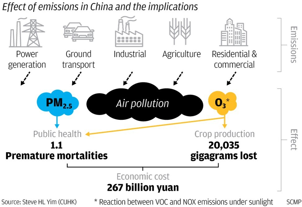 Air pollution is killing 1 million people and costing Chinese