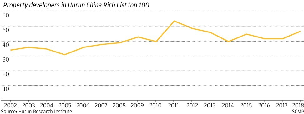 China property: how the world's biggest housing market