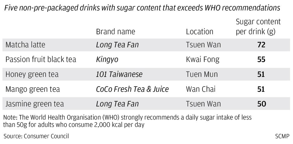 Beware sugar levels in popular tea drinks, Hong Kong