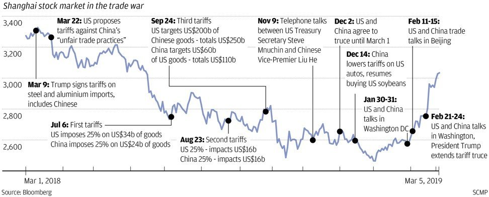 China, Hong Kong stocks boosted by thaw in trade war, possibility of