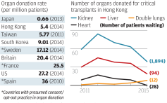 Lives on the line: Hongkongers die waiting for an organ