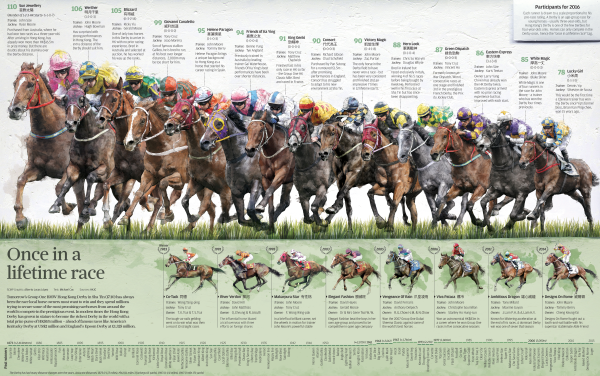 INFOGRAPHIC: Once in a lifetime race, the Hong Kong Derby