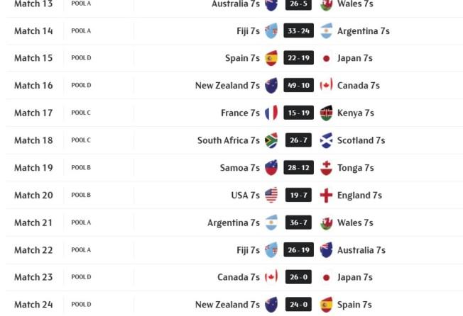 Hamilton Sevens: Fiji beat Australia to top pool A on day