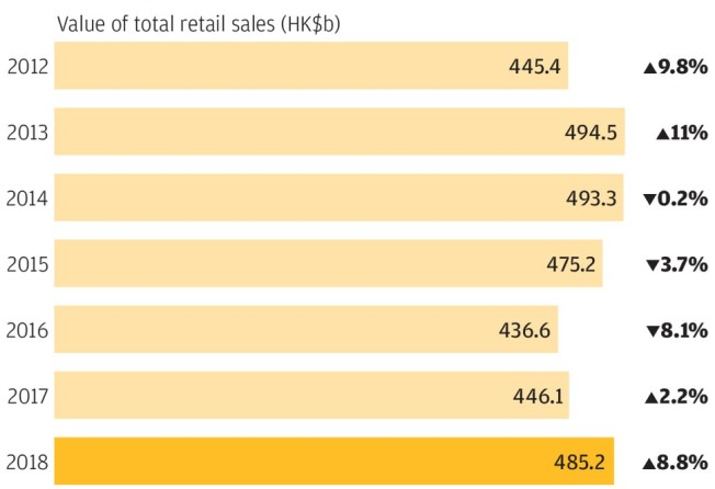 Hong Kong retail sales jump 8 8 per cent to US$62 2 billion in 2018
