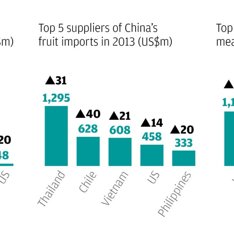China's rising fruit imports push up demand for refrigerated