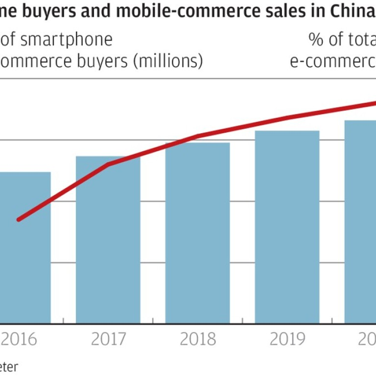 Mobile e-commerce sales in China poised to top US$1 trillion   South