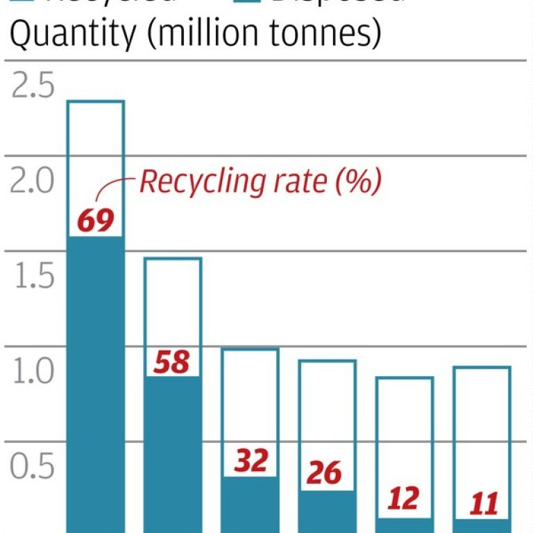 Private sector has failed Hong Kong on plastic bottle recycling