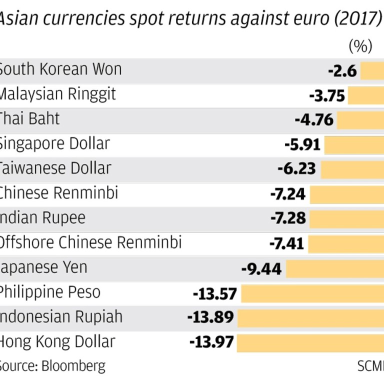 Hong Kong Monetary Authority steps in to prop up currency as