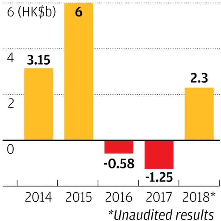 Cathay Pacific announces HK$2 3 billion net profit for 2018 – a huge