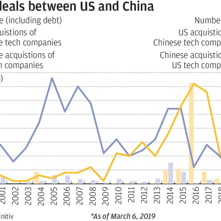 Trade war is killing overseas investment by Chinese, US tech