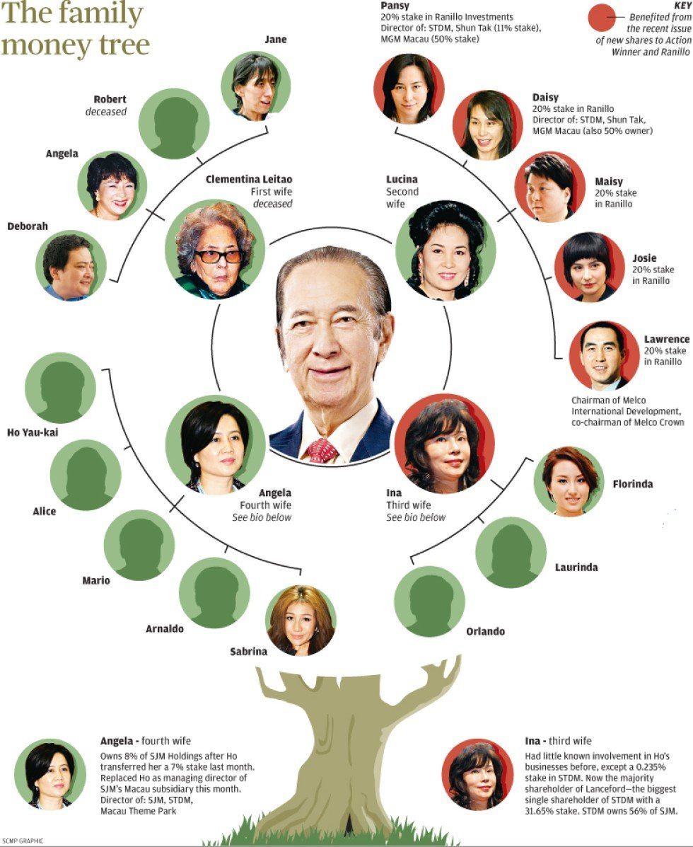 The Stanley Ho Family Tree South China Morning Post