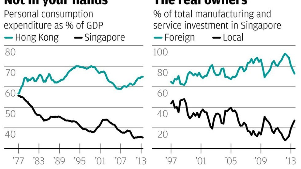 Singaporeans not as wealthy as gdp figures suggest south china singaporeans not as wealthy as gdp figures suggest ccuart Gallery