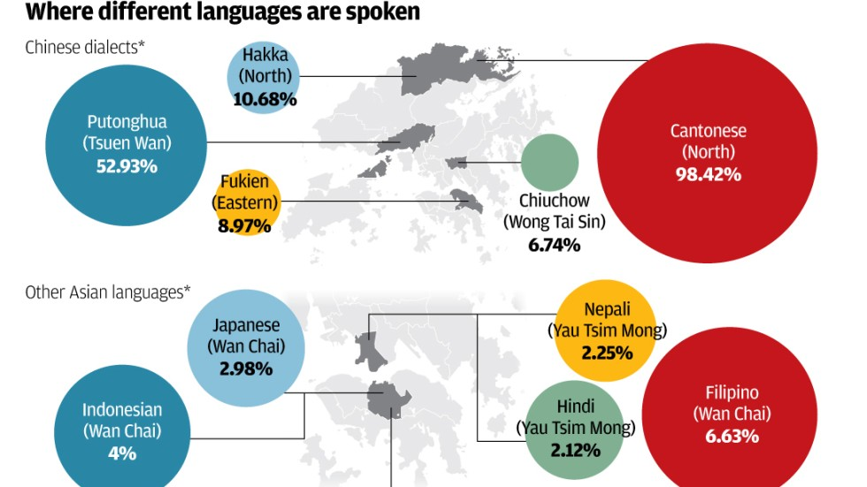 [Image: hk-spoken-language_2508.jpg?itok=YvCOarxB]