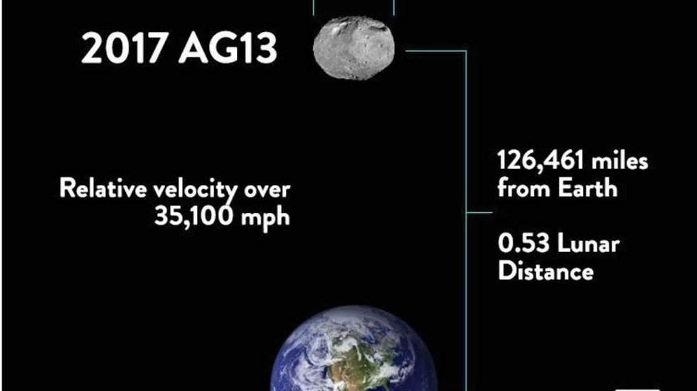 Image result for 2017 AG13 asteroid