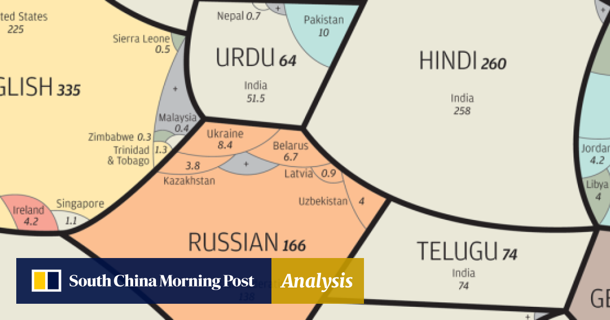In graphics: a world of languages - and how many speak them