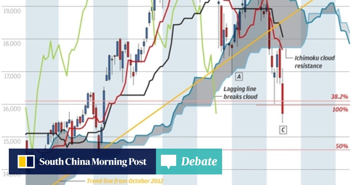 Chart of the day: Nikkei's nasty turn | South China Morning Post on