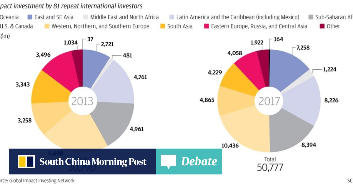 Private capital must fill US$2 5 trillion gap in funding for