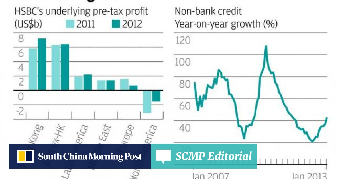 HSBC's new shape emerges after 2012's year of horrors | South China