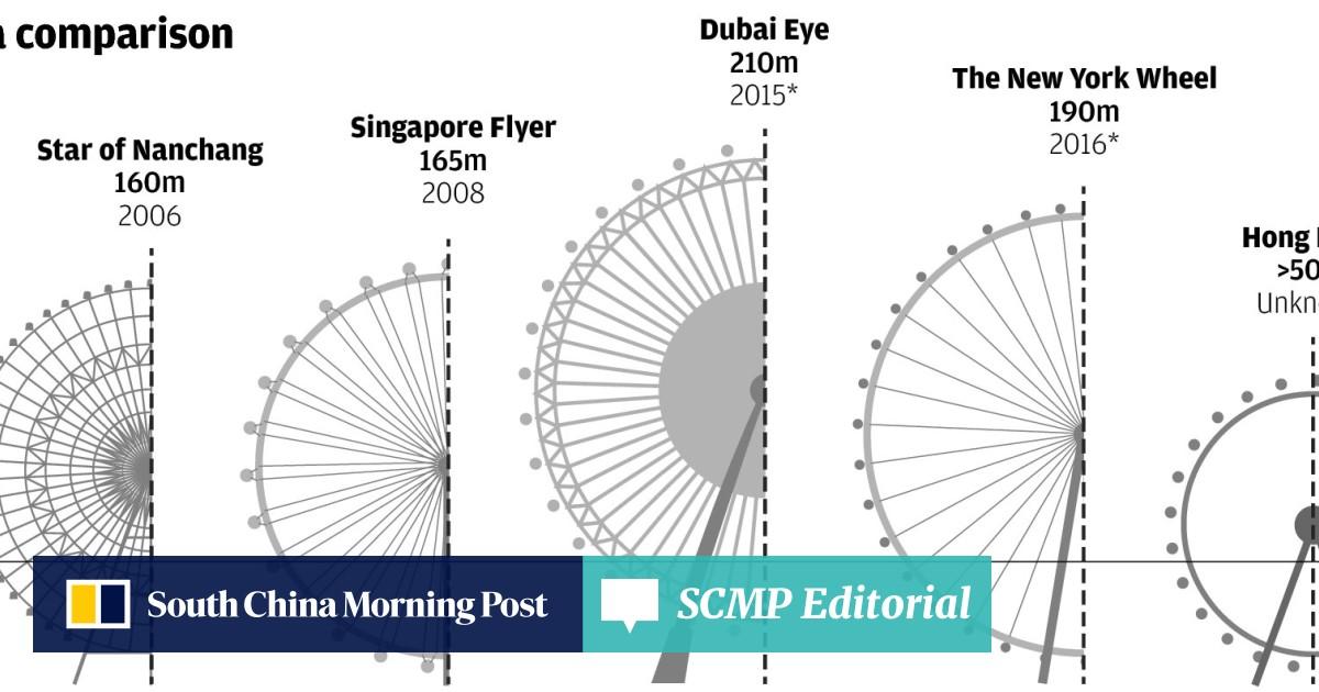 Mystery deepens over giant Hong Kong Ferris wheel