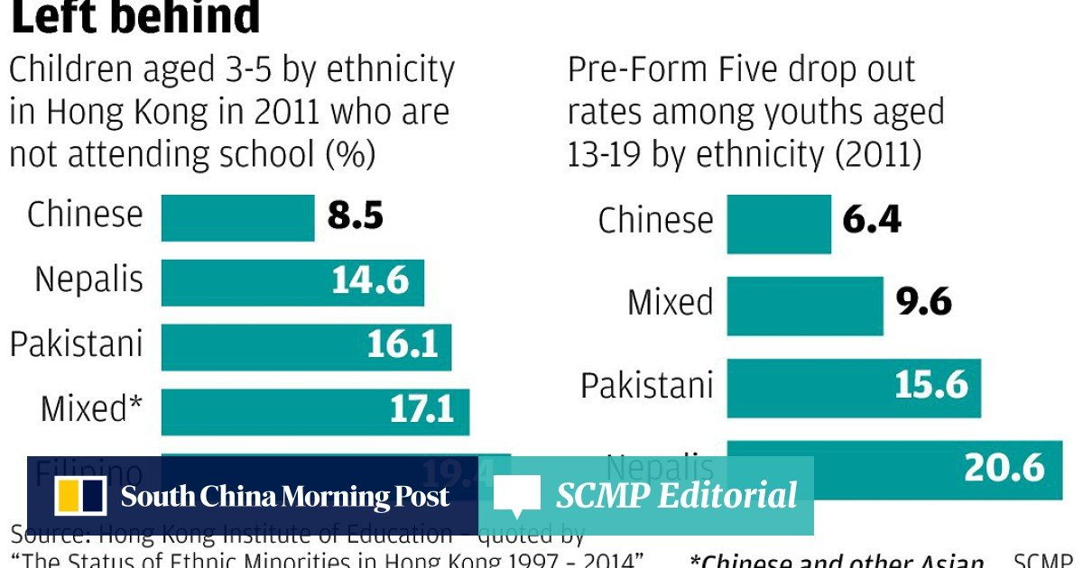 57 per cent of Hong Kong's ethnic minority children with