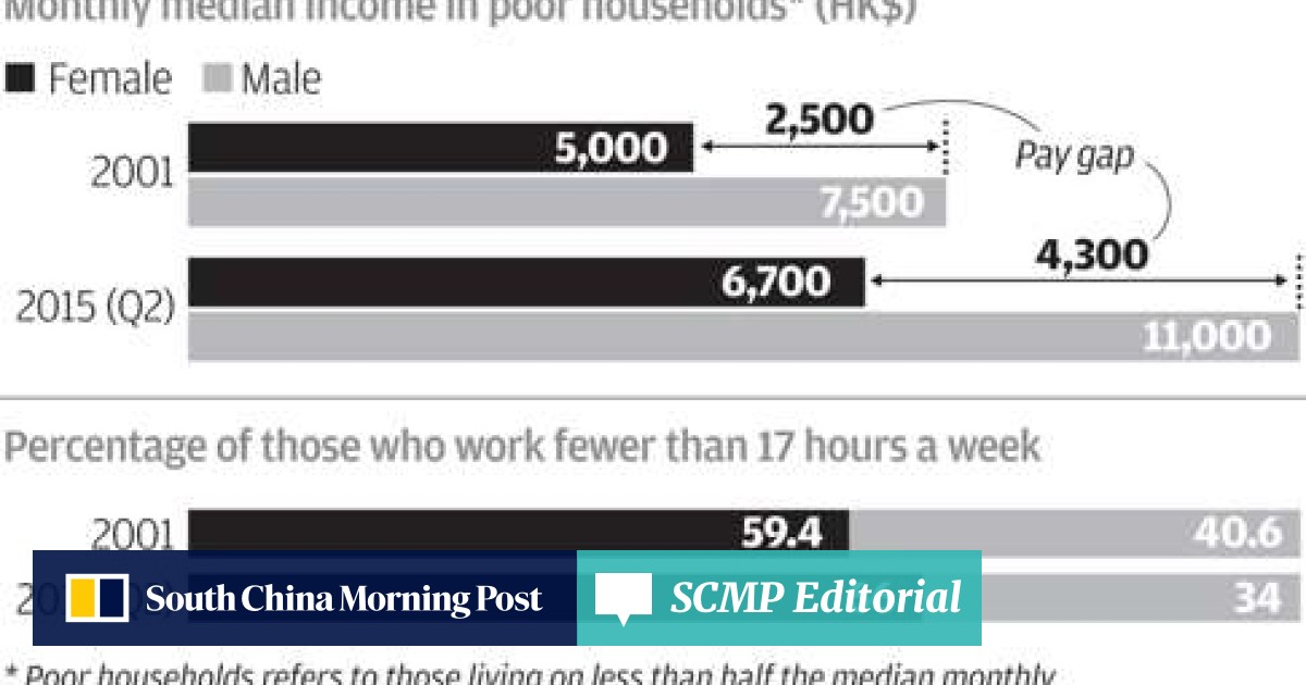 Gender pay gap widens among Hong Kong's poorest workers