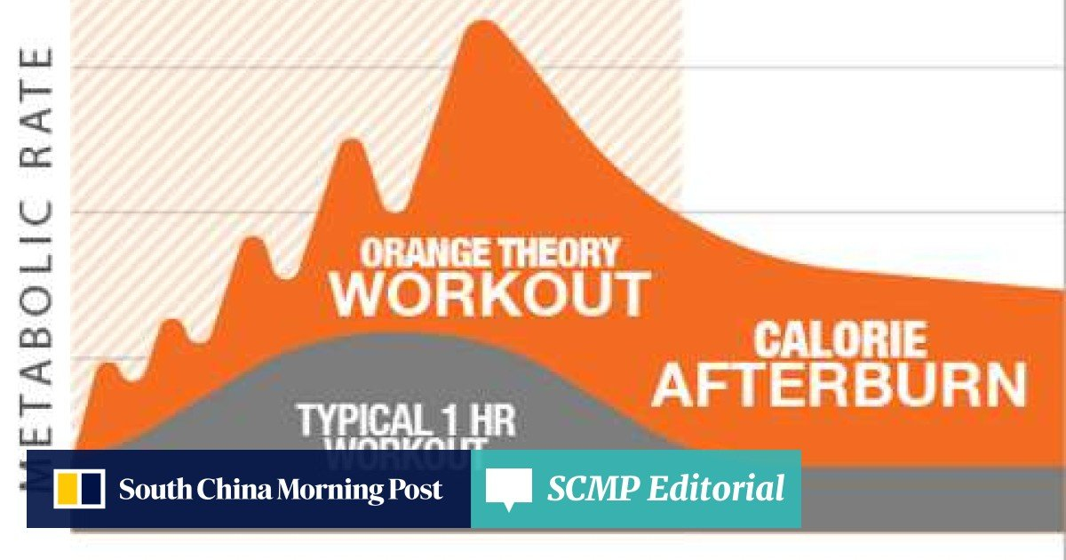 Orange afterburn fitness theory put to the test: does it live up to