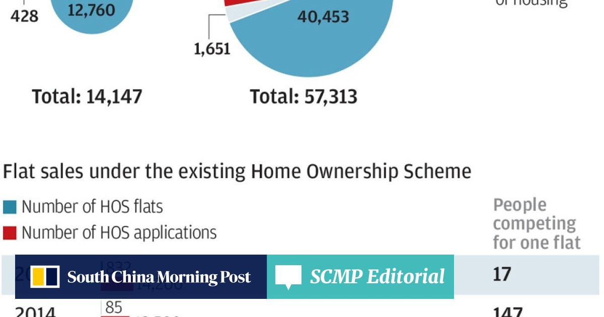 Will mixed-use buildings for Hong Kong starter homes create