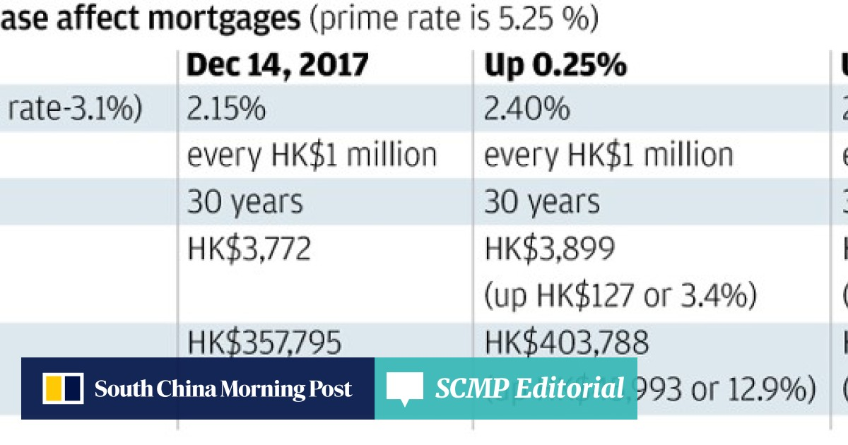 Explainer: What Hong Kong's interest rate increase means for