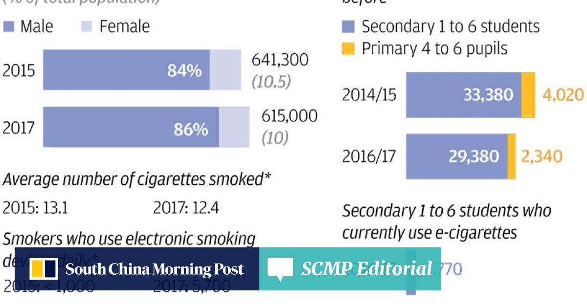 Fewer smokers in Hong Kong but among those who light up, more are