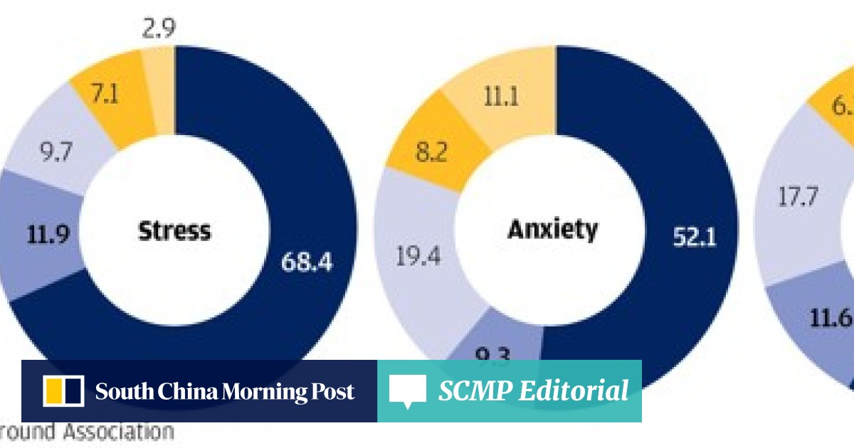 Homework And Anxiety Society >> One In Three Young Hongkongers Suffers From Stress Anxiety Or