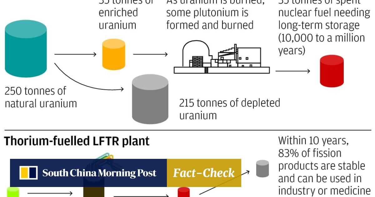 Chinese scientists urged to develop new thorium nuclear