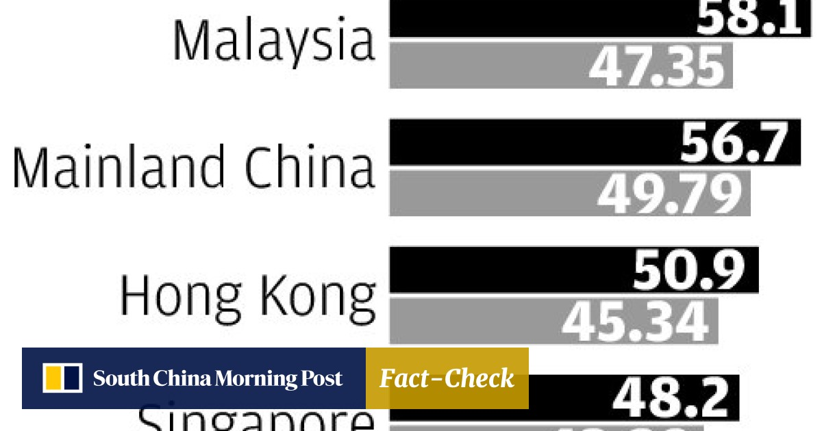 Hong Kong ranks third in number of women in the workplace