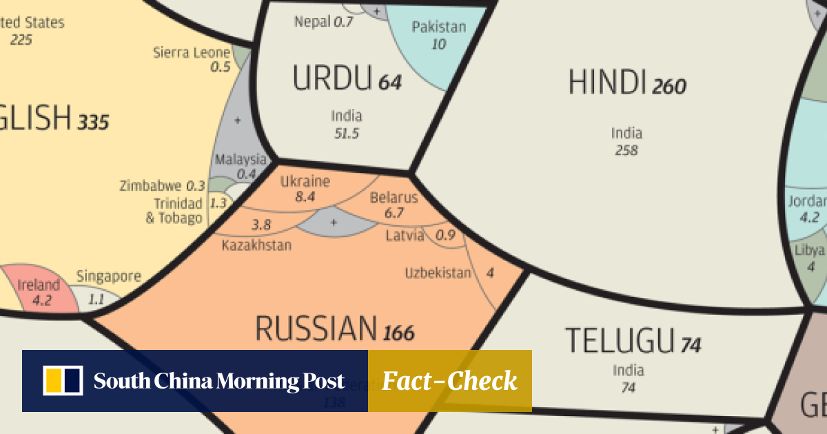 In graphics: a world of languages - and how many speak them   South