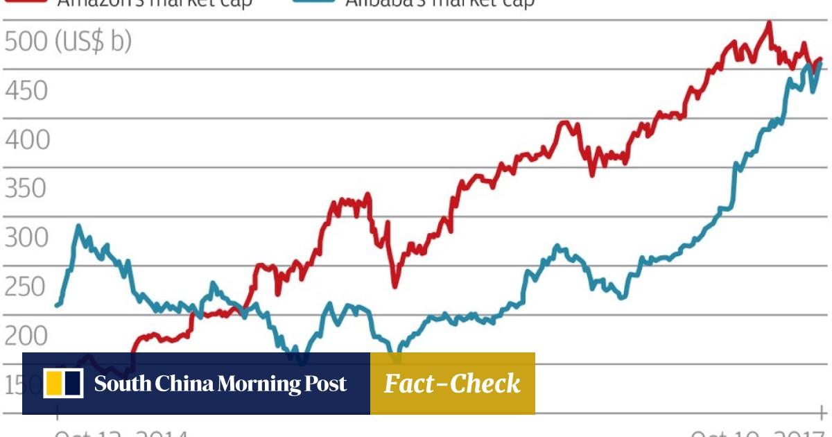 Alibaba's value tops US$470 billion, briefly passing Amazon