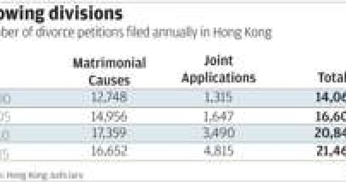 Divorce proves to be hardest break for expatriates in Hong Kong