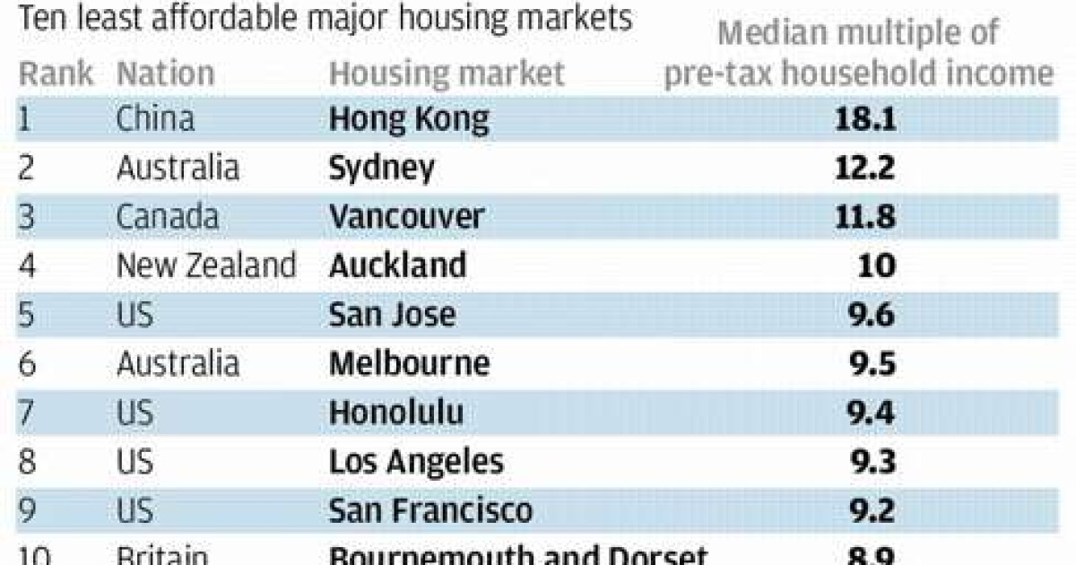Hong Kong The Worlds Priciest Home Market For The Seventh