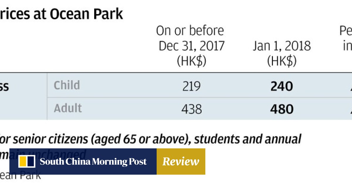 Hong Kong Disneyland raises entrance fees by 4 to 9 per cent